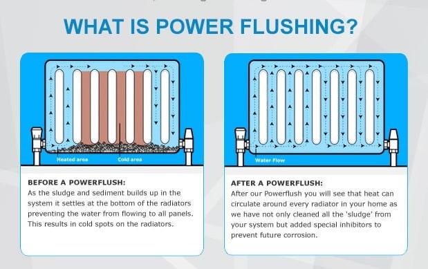 boiler power flush